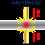 スポット溶接を図で解説
