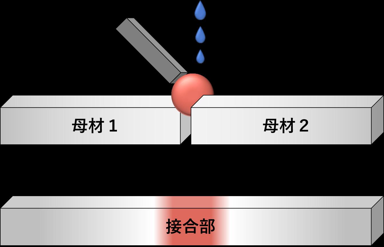 溶接の一種「ろう接」の種類と原理